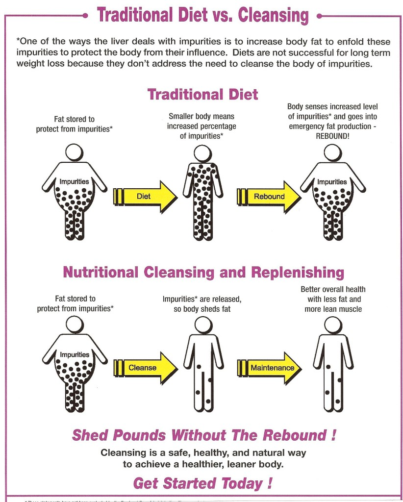 DIET VS CLEANSING - releasing toxins helps maintain weight loss