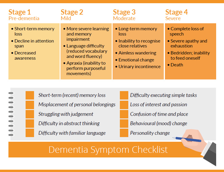risk management for dementia patient Delirium prevention may be an important part of the care plan for units that have patients at high risk for delirium (eg, patients with hip fractures, advanced age, or baseline dementia, for example.