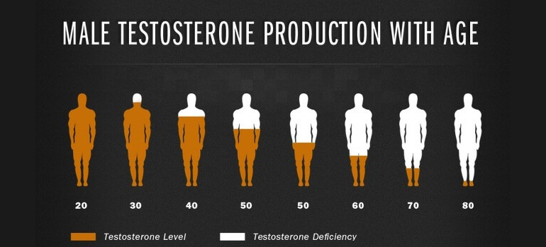 Low testosterone, Low T